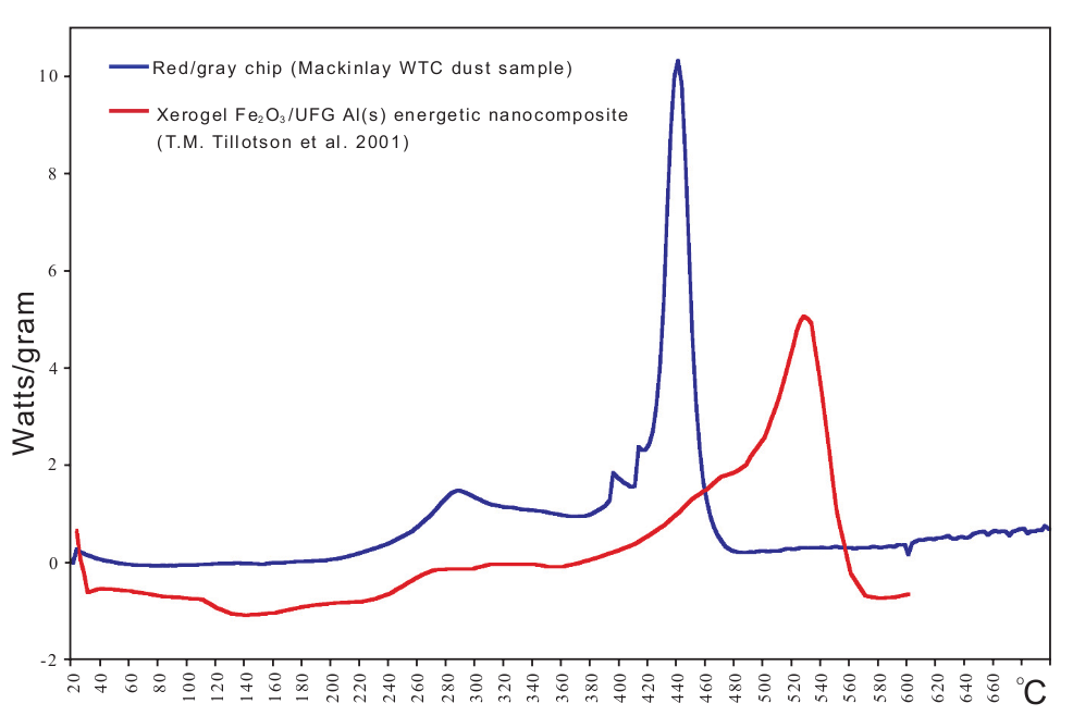 http://911research.wtc7.net/essays/thermite/docs/chips_xerogel_exotherm.png