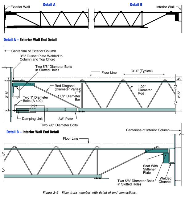 Open web joist Floor joist trusses