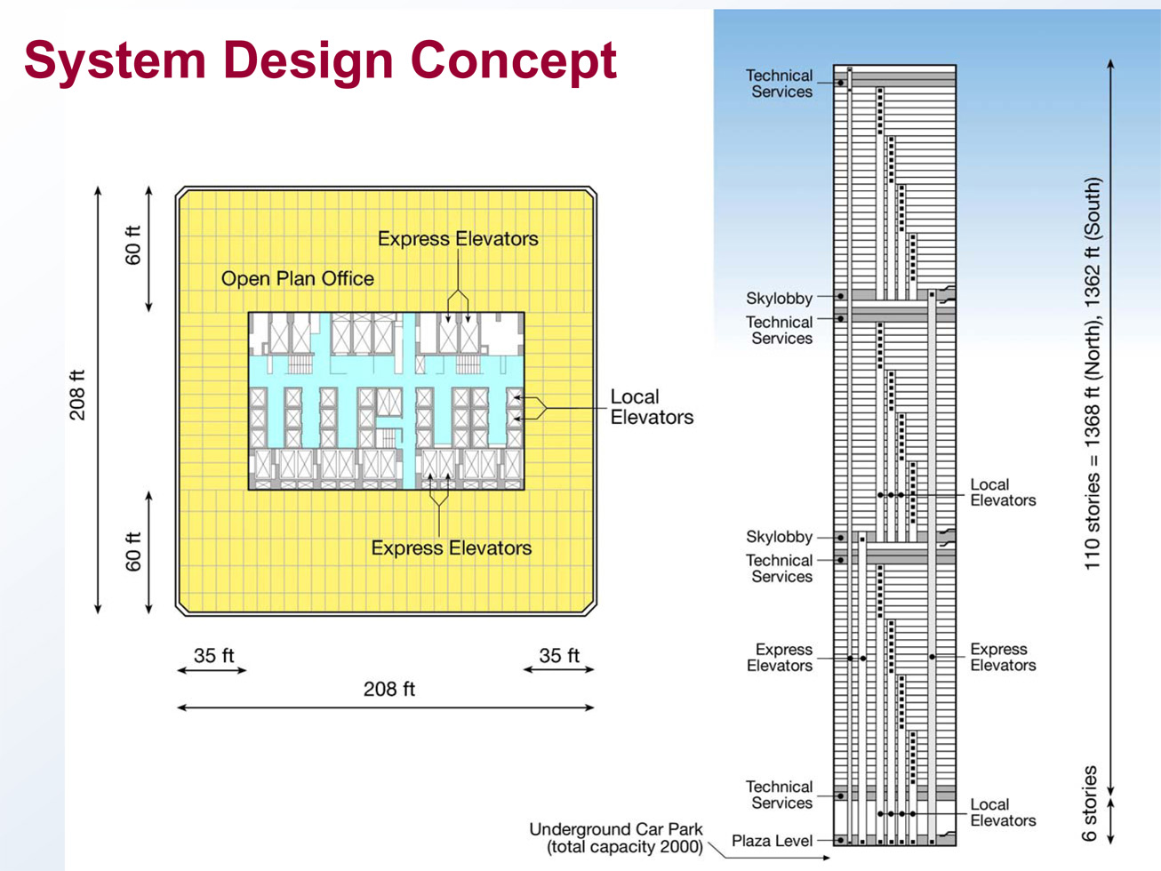Design Details Of The World Trade Center Twin Towers